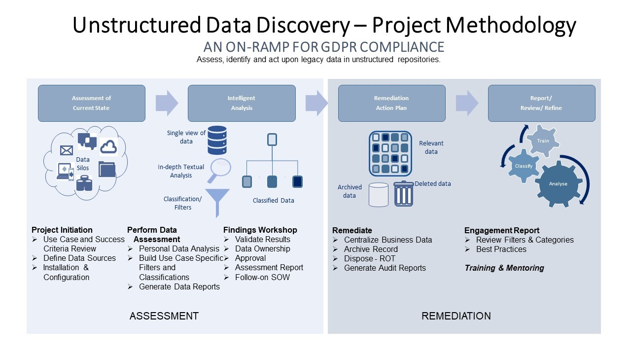 I2V unstructured data discovery