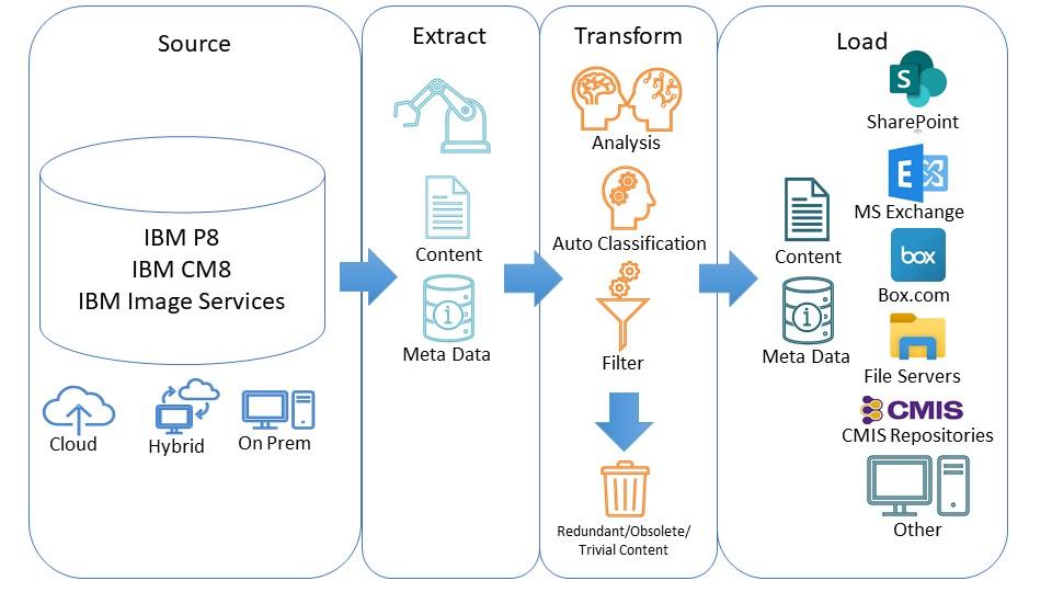 content migration services process