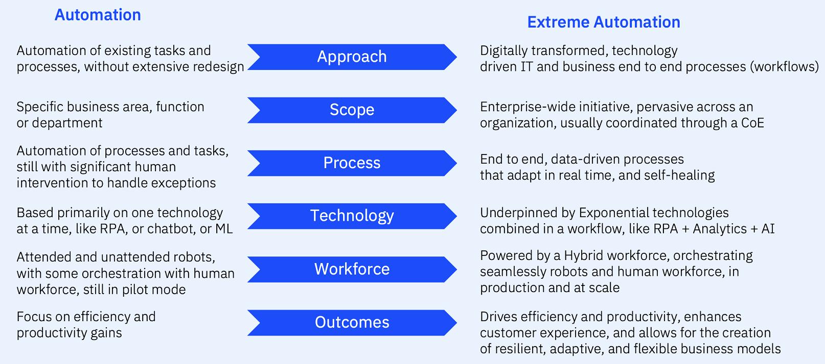 Automation versus Extreme Automation