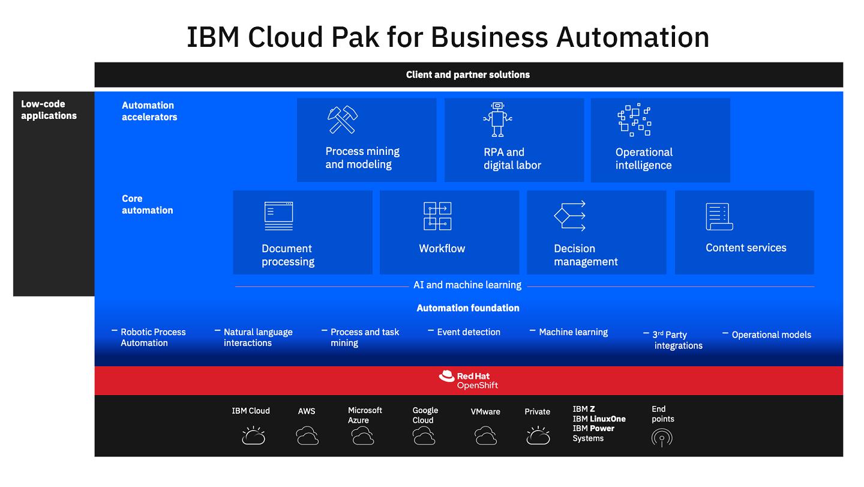 IBM Cloud Pak for Business Automation